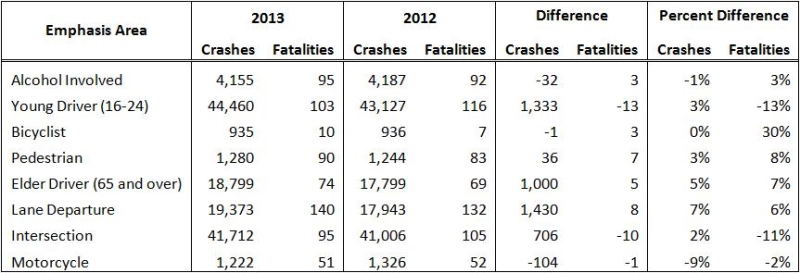 traffic crashes chart